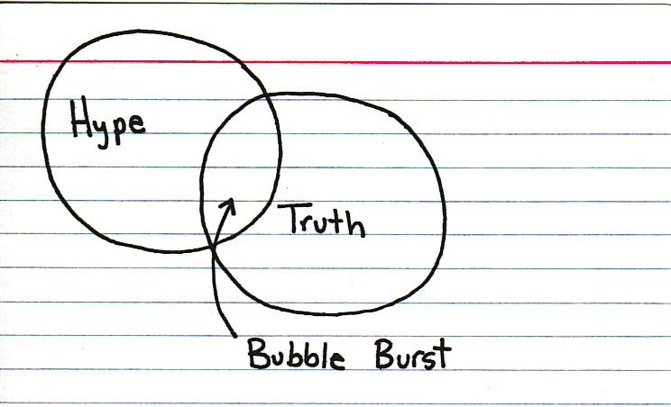 Hype-Truth