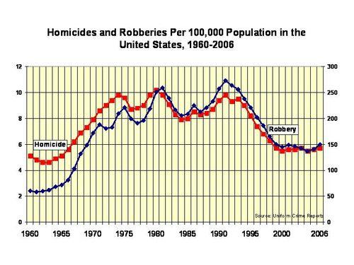 HomicideandRobberyRates1960-2006