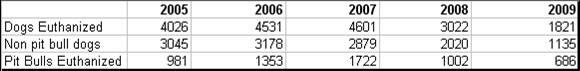 2009 Stats