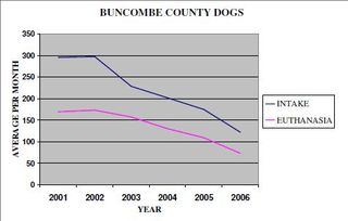 Buncombe County Dogs