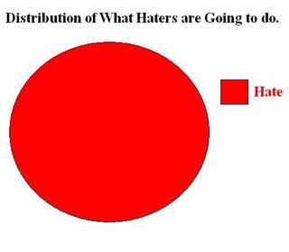 What Haters Do