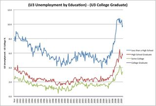 Unemployment by education level