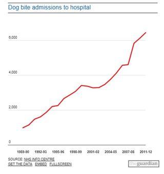 UK dog bites 4