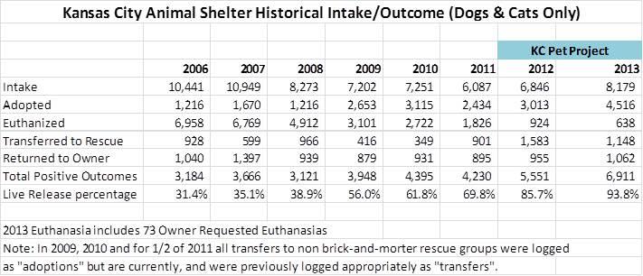 2013 stats